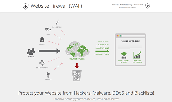 WAF-and-Website-Malware-Protection-Sucuri-Website-Firewall