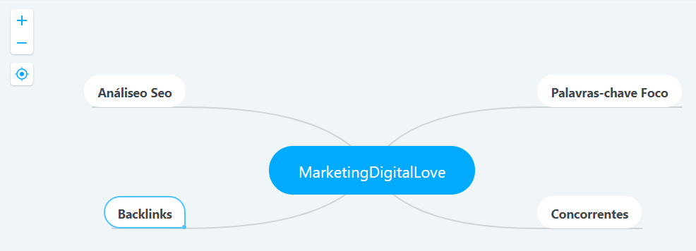 MarketingDigitalLove MindMeister Mapa Mental Seo